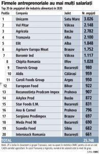 Topul celor mai mari angajatori din industria alimentară şi a băuturilor: 40 de companii angajează aproape 40.000 de oameni, 22% din totalul industriei de profil