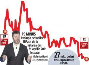 Cinci luni de la listarea UiPath la Bursa de la New York: acţiunile au minus 23% şi se tranzacţionează sub preţul din oferta de listare. Valoarea companiei, minus 7,6 mld. dolari